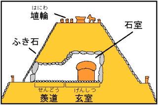 横穴式石室の模式図